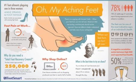feet infographic