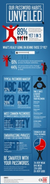 infographic password habits